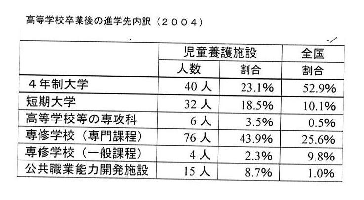 児童養護施設の進学率c